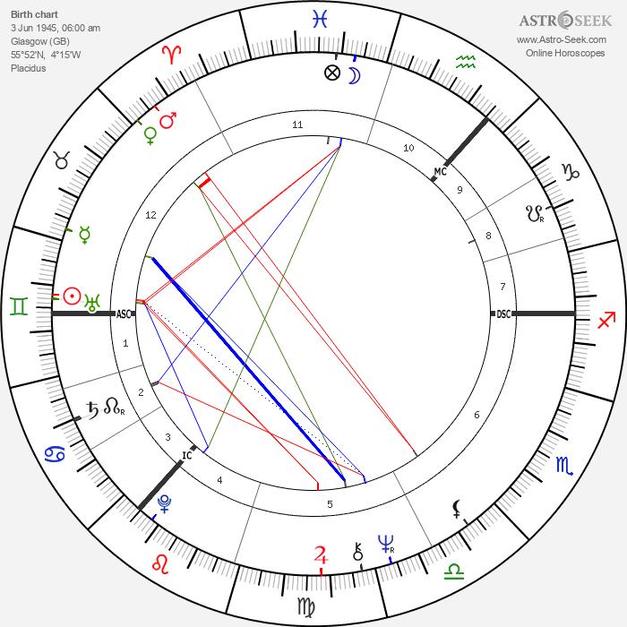 Bill Paterson - Astrology Natal Birth Chart
