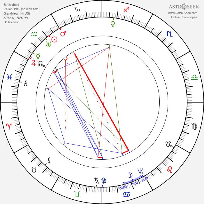 Bill Peet - Astrology Natal Birth Chart