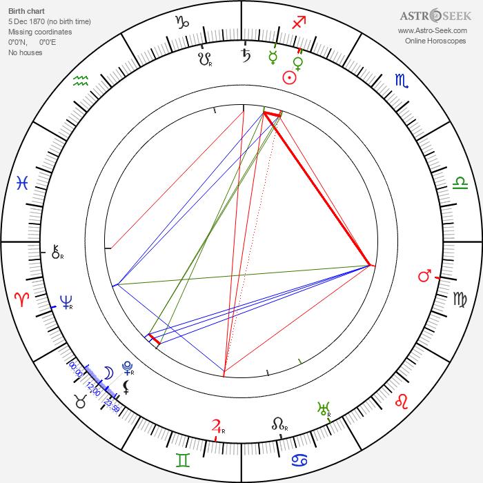 Bill Pickett - Astrology Natal Birth Chart
