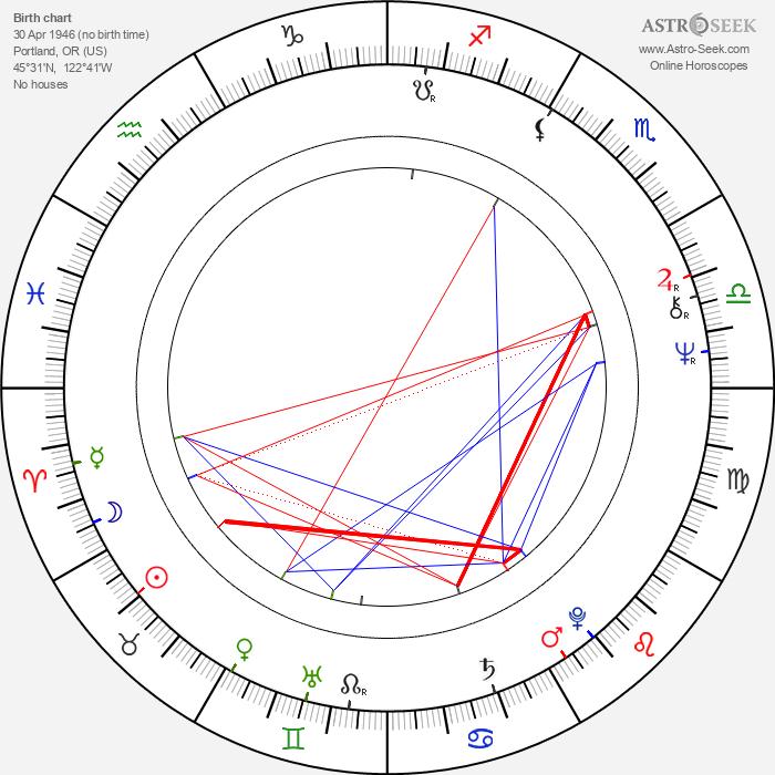 Bill Plympton - Astrology Natal Birth Chart