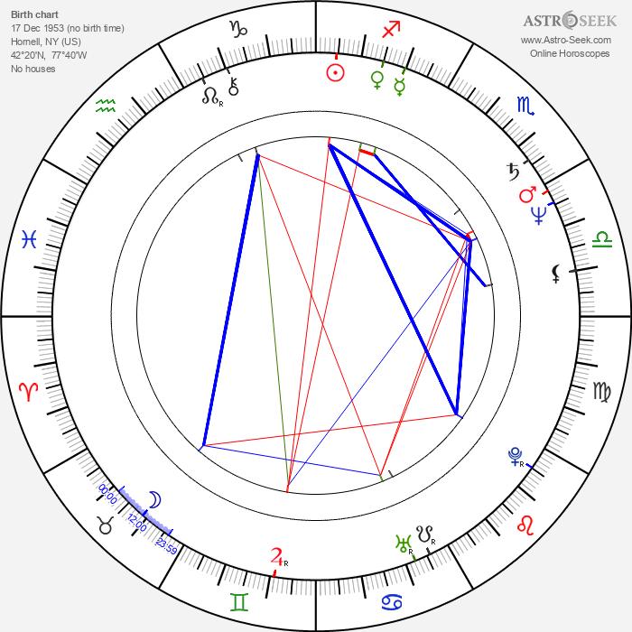 Bill Pullman - Astrology Natal Birth Chart