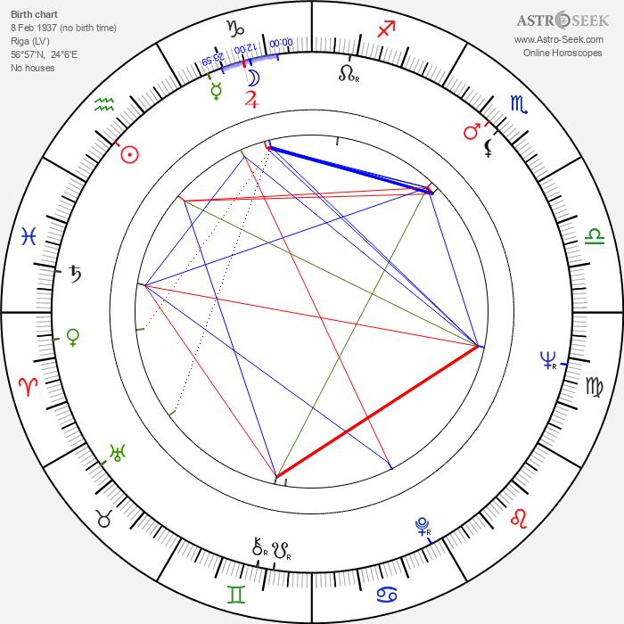 Bill Rebane - Astrology Natal Birth Chart
