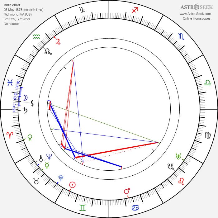 Bill Robinson - Astrology Natal Birth Chart