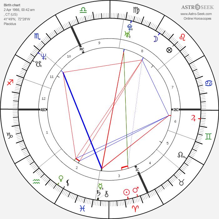Bill Romanowski - Astrology Natal Birth Chart