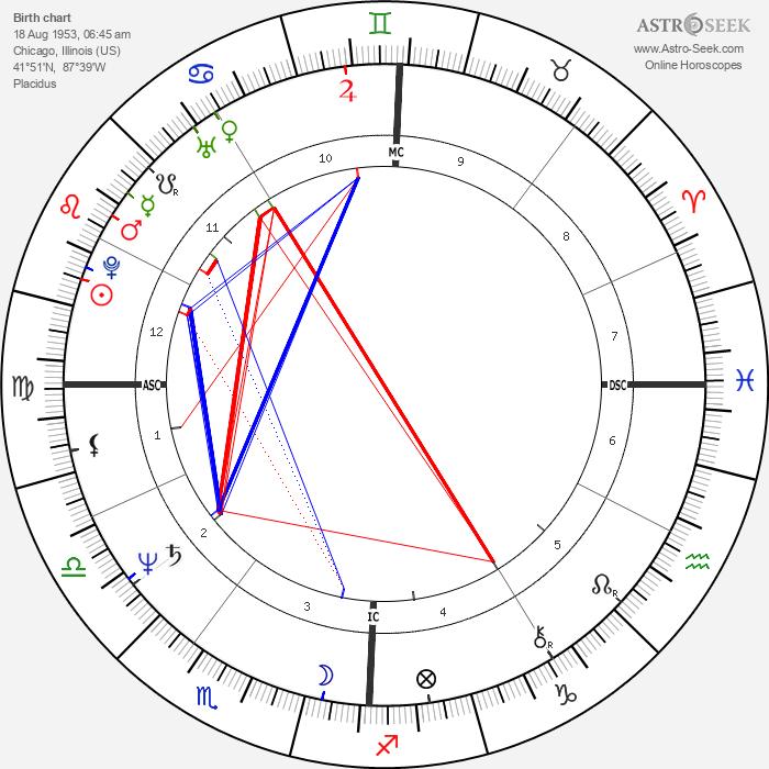 Bill Roorbach - Astrology Natal Birth Chart