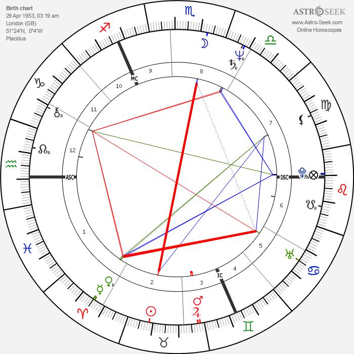 Bill Sheeran - Astrology Natal Birth Chart