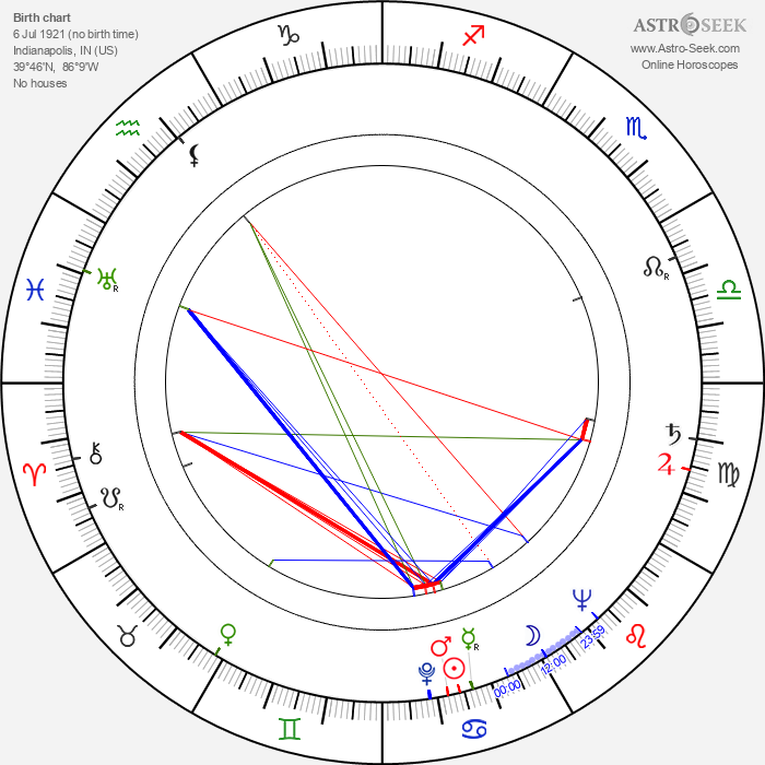 Bill Shirley - Astrology Natal Birth Chart