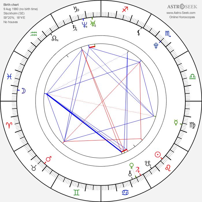 Bill Skarsgård - Astrology Natal Birth Chart