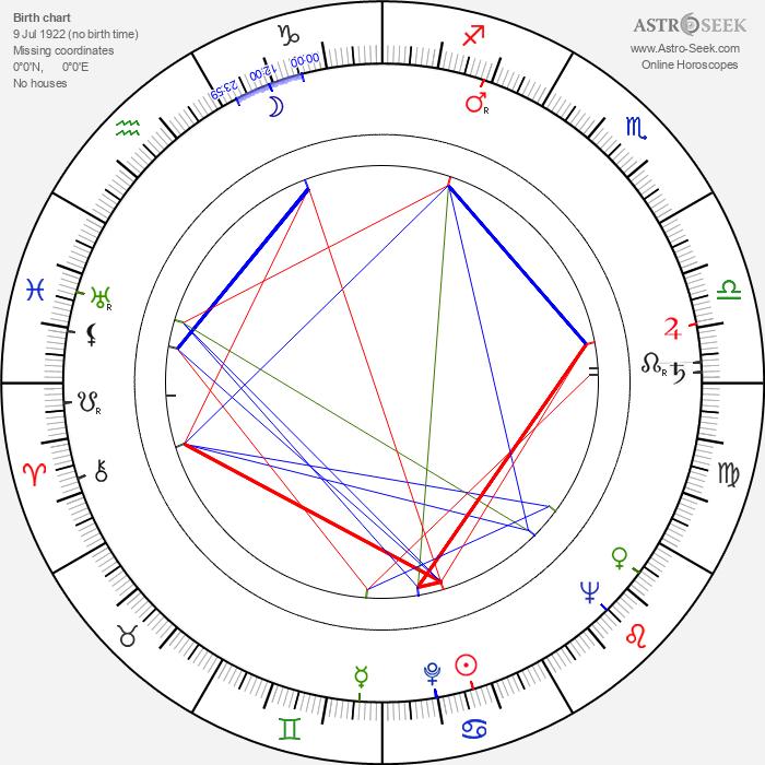 Bill Smillie - Astrology Natal Birth Chart