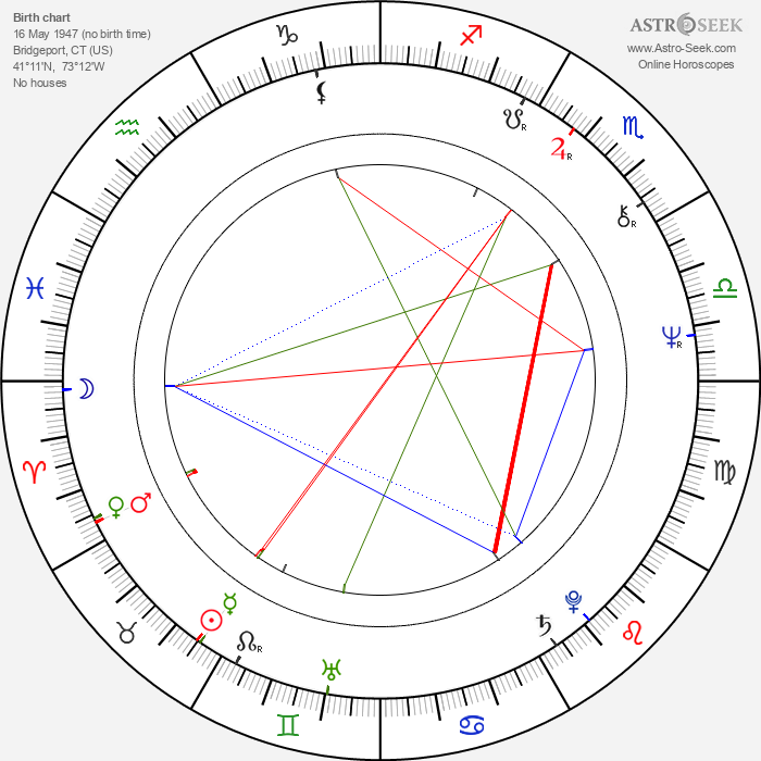 Bill Smitrovich - Astrology Natal Birth Chart
