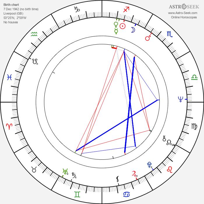 Bill Stewart - Astrology Natal Birth Chart