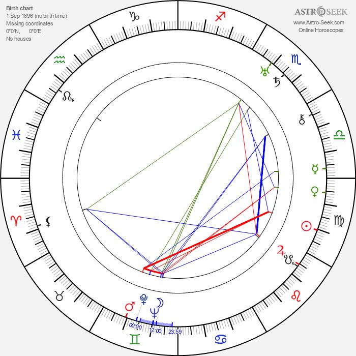Bill Strother - Astrology Natal Birth Chart