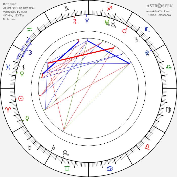 Bill Switzer - Astrology Natal Birth Chart