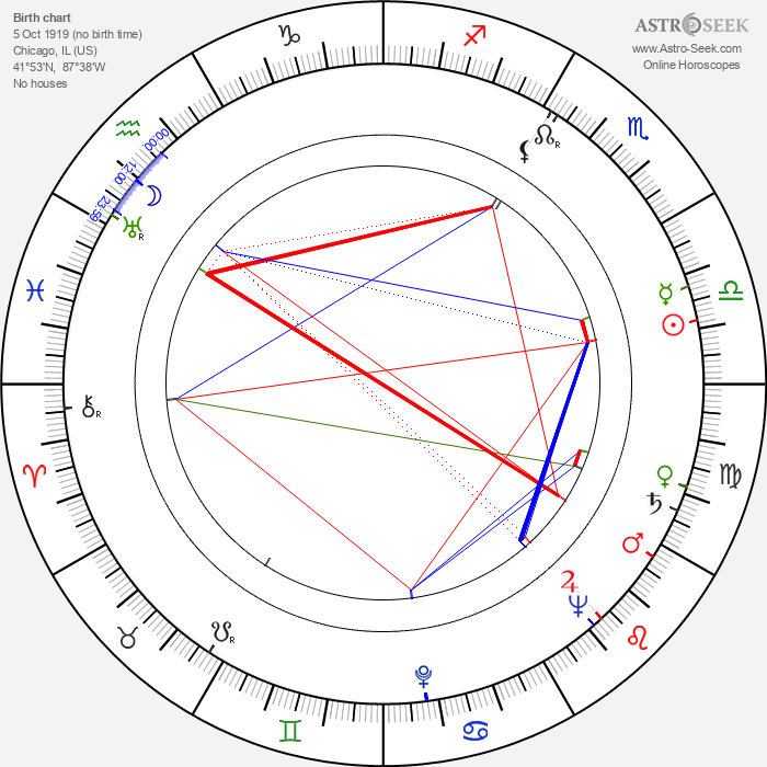 Bill Tabbert - Astrology Natal Birth Chart