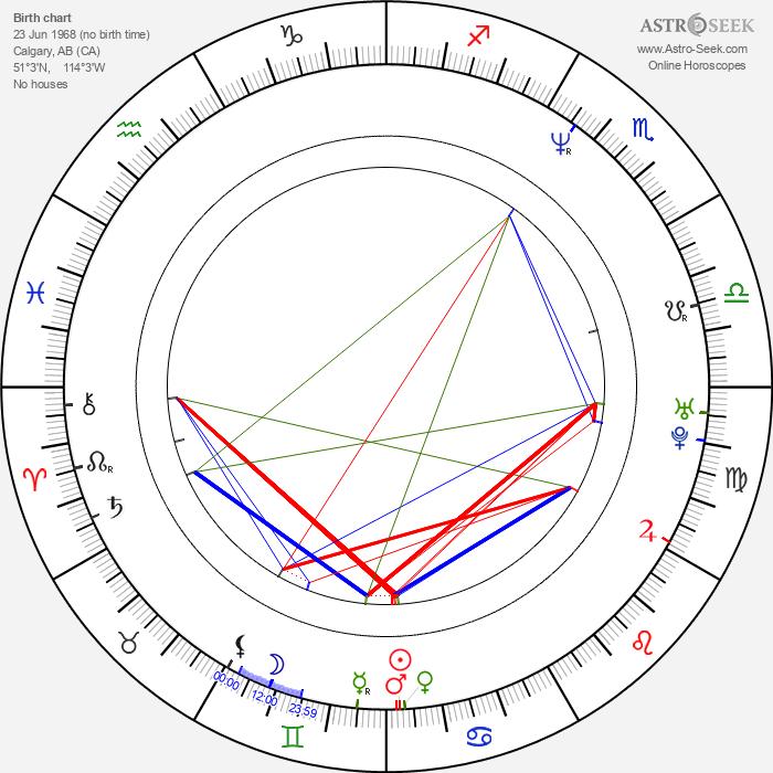 Bill Taylor - Astrology Natal Birth Chart