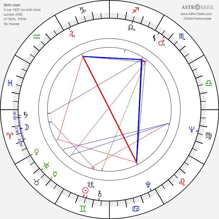 Bill Treacher - Astrology Natal Birth Chart