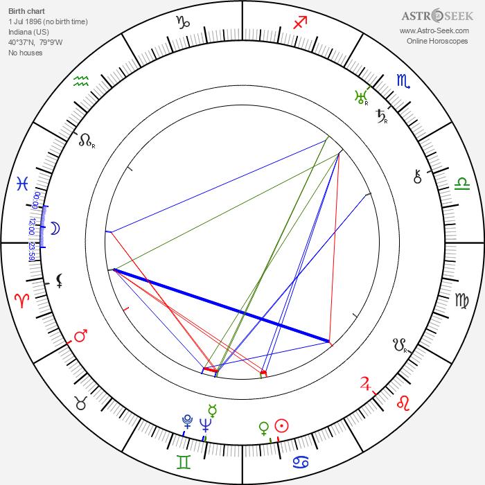 Bill Walker - Astrology Natal Birth Chart