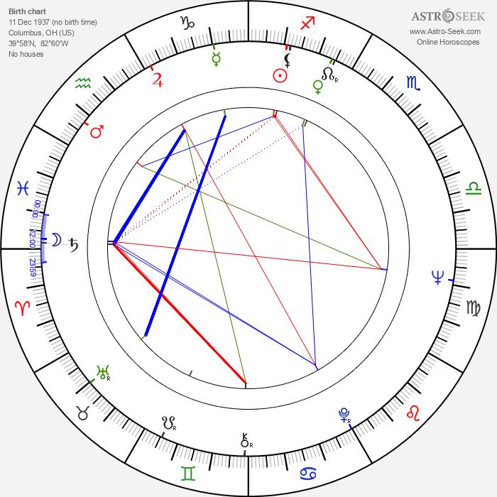 Bill Walters - Astrology Natal Birth Chart