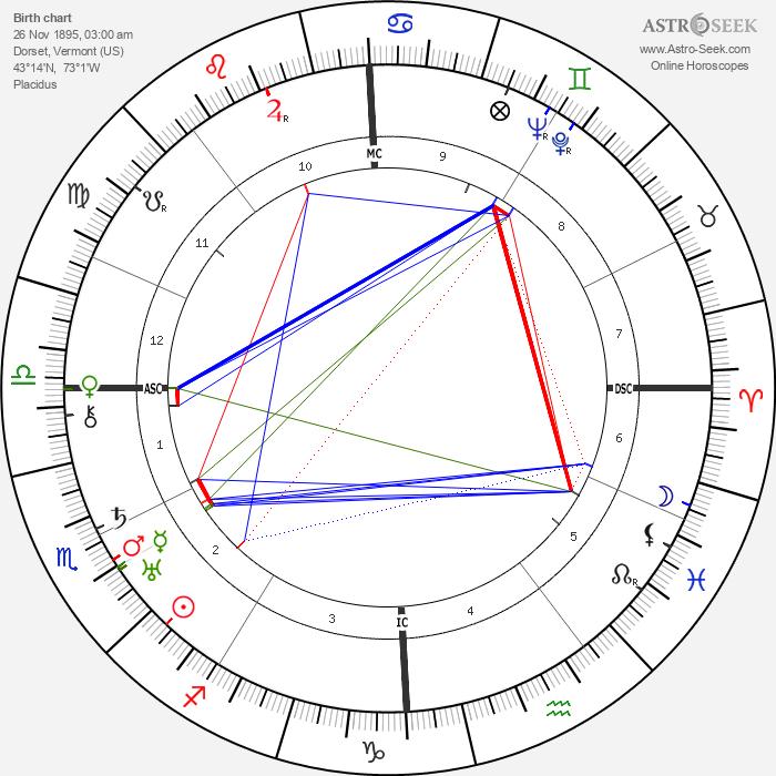 Bill Wilson - Astrology Natal Birth Chart