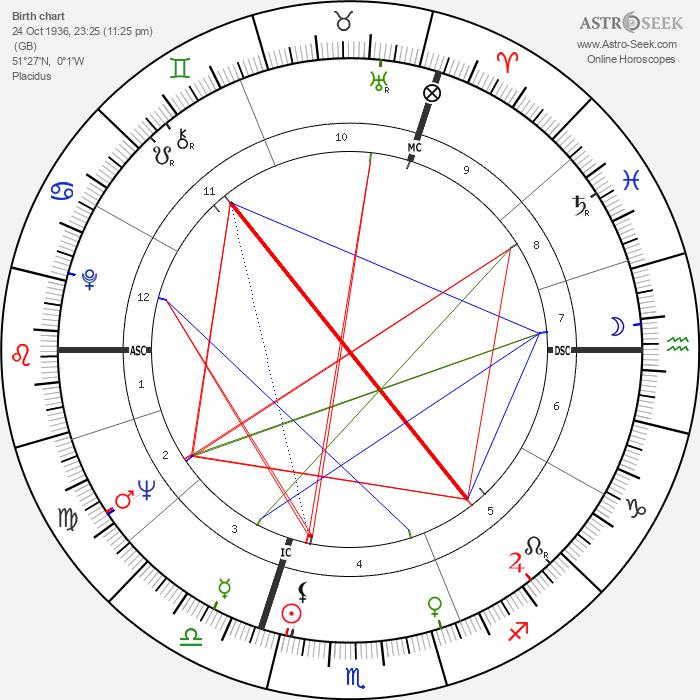 Bill Wyman - Astrology Natal Birth Chart