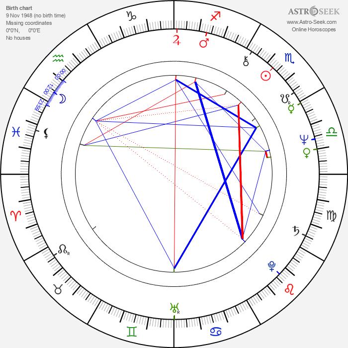 Bille August - Astrology Natal Birth Chart