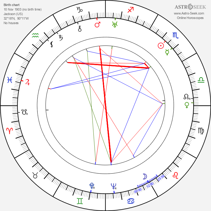 Billie Haywood - Astrology Natal Birth Chart