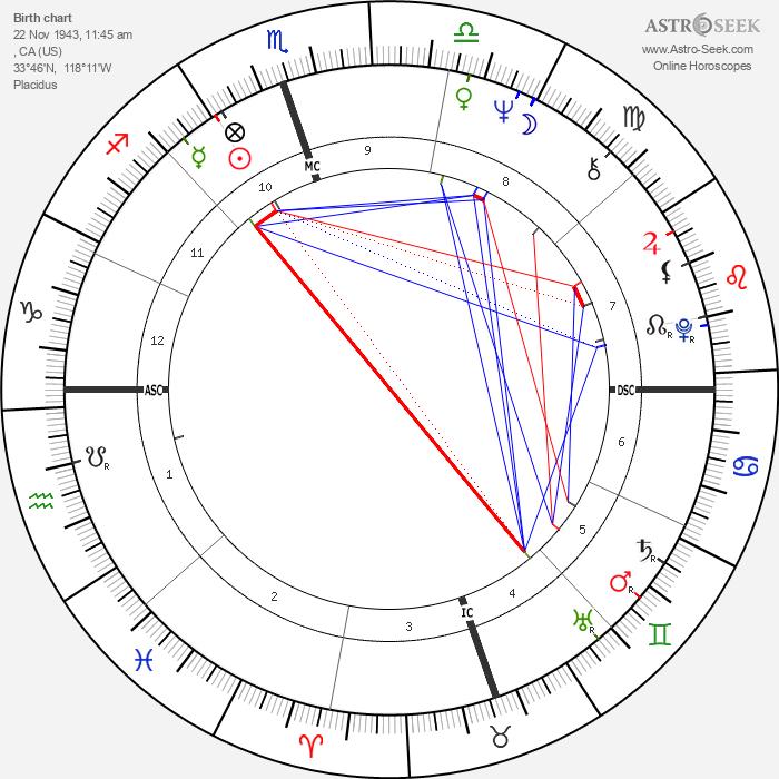 Billie Jean King - Astrology Natal Birth Chart