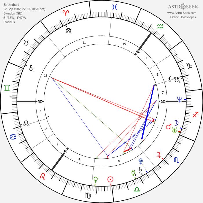 Billie Piper - Astrology Natal Birth Chart