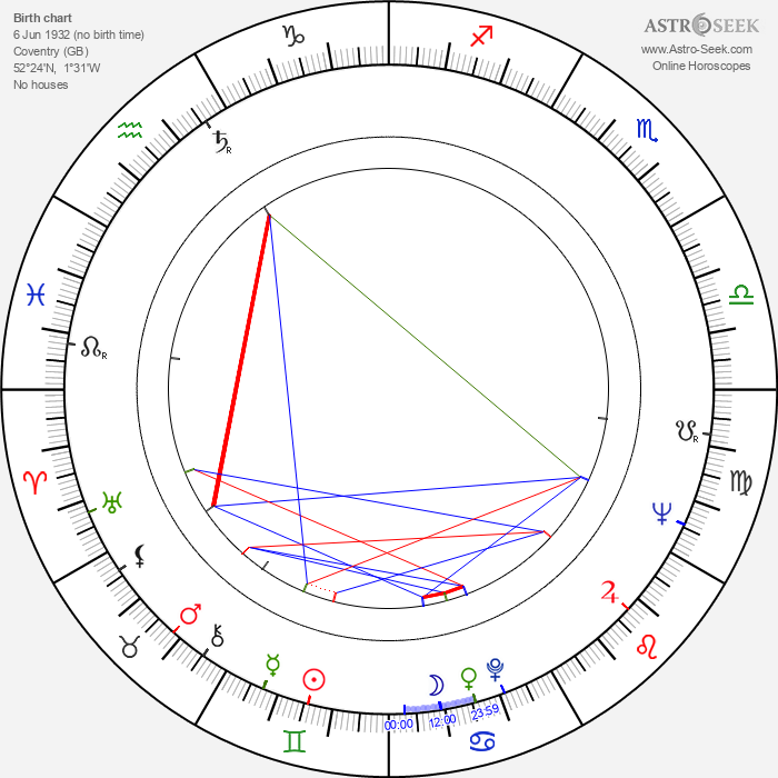 Billie Whitelaw - Astrology Natal Birth Chart
