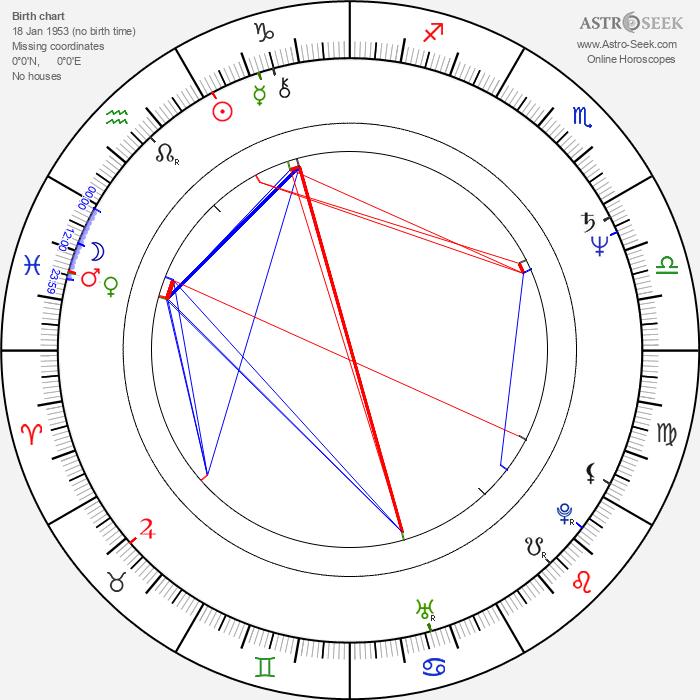 Billie Zöckler - Astrology Natal Birth Chart