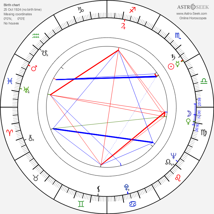 Billy Barty - Astrology Natal Birth Chart