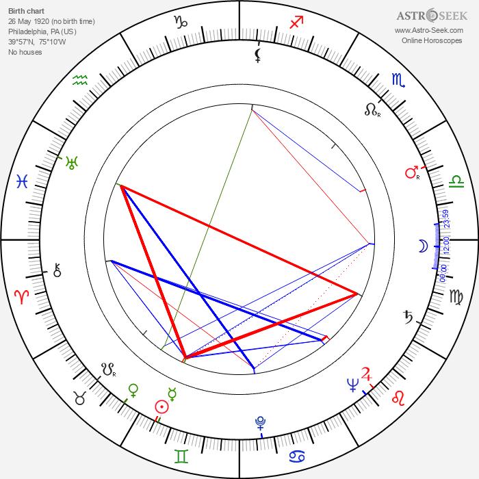 Billy Beck - Astrology Natal Birth Chart
