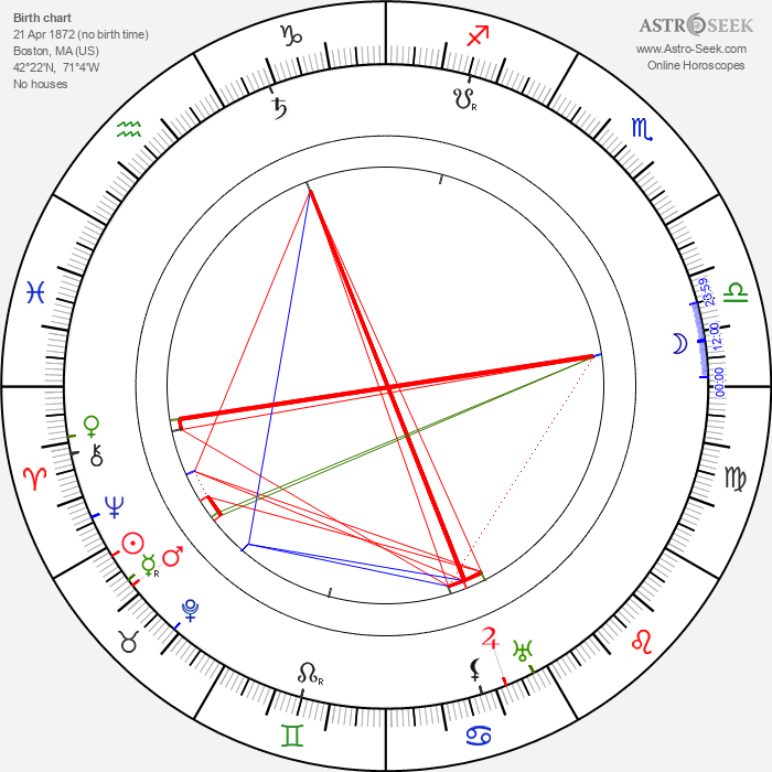Billy Bitzer - Astrology Natal Birth Chart