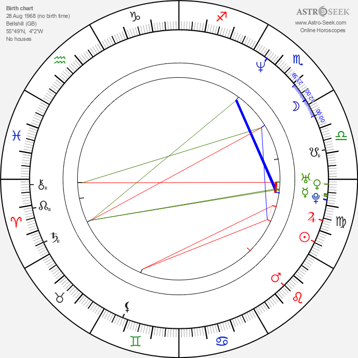 Billy Boyd - Astrology Natal Birth Chart