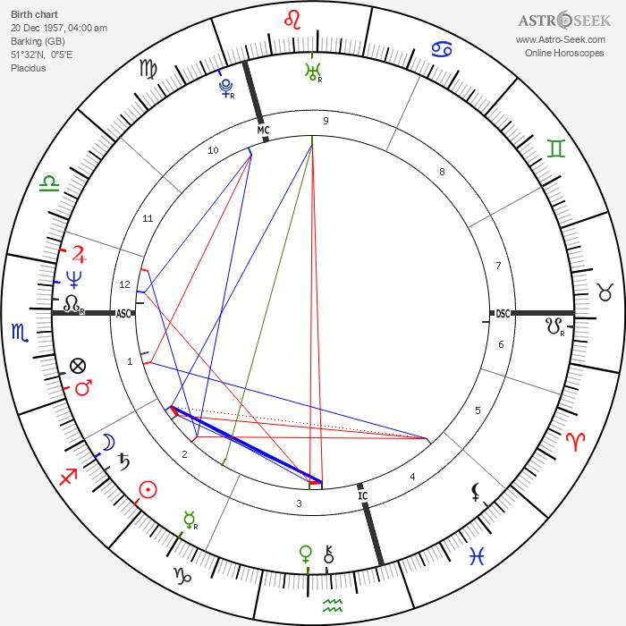 Billy Bragg - Astrology Natal Birth Chart