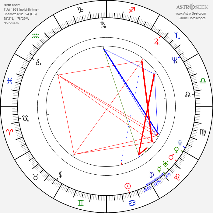 Billy Campbell - Astrology Natal Birth Chart