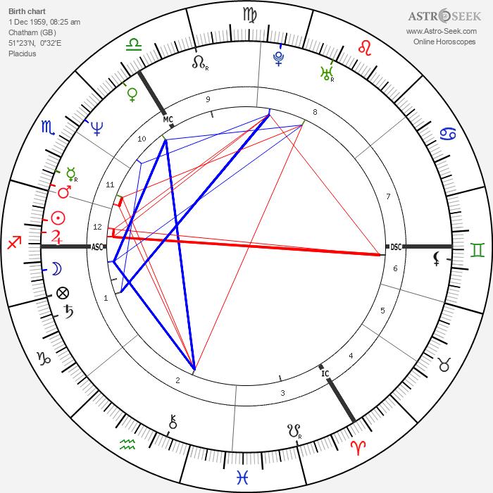 Billy Childish - Astrology Natal Birth Chart