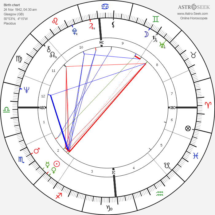 Billy Connolly - Astrology Natal Birth Chart