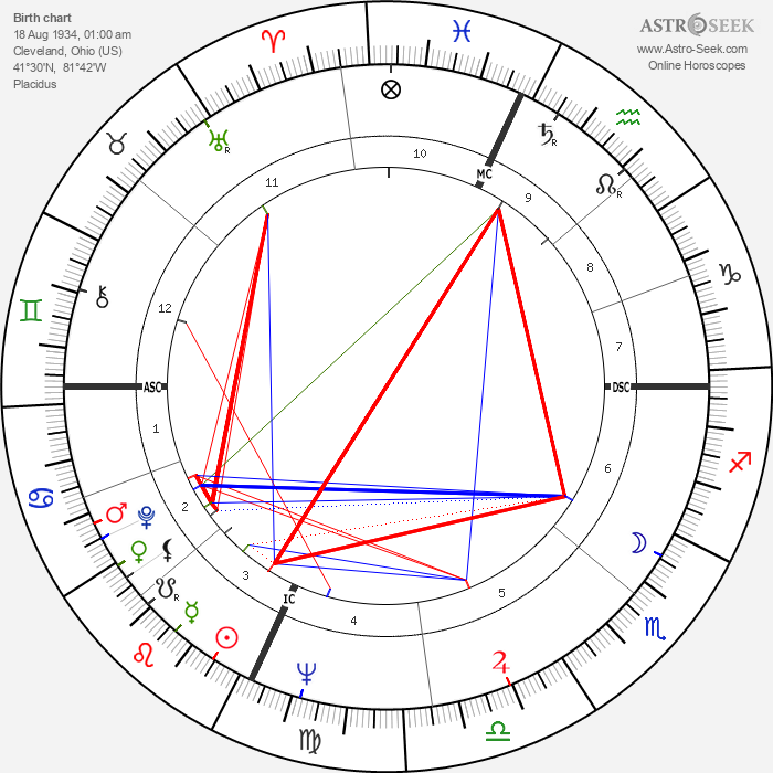 Billy Consolo - Astrology Natal Birth Chart