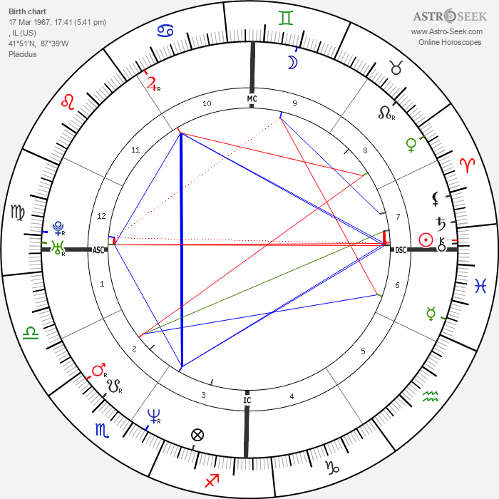 Billy Corgan - Astrology Natal Birth Chart