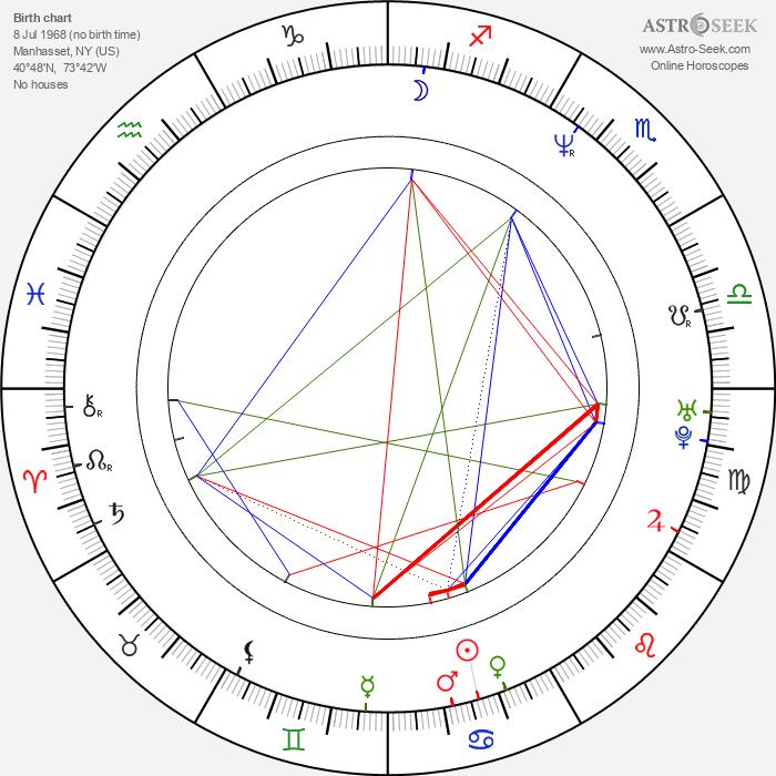 Billy Crudup - Astrology Natal Birth Chart