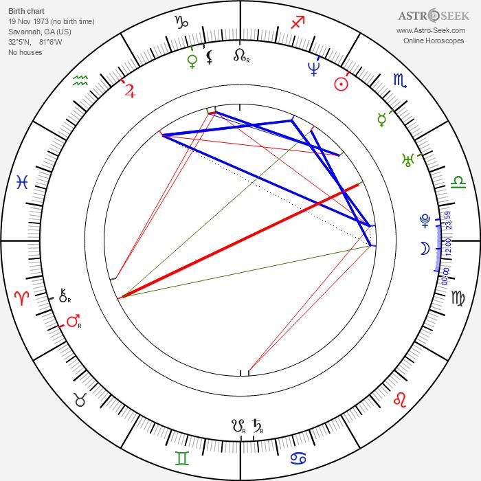 Billy Currington - Astrology Natal Birth Chart