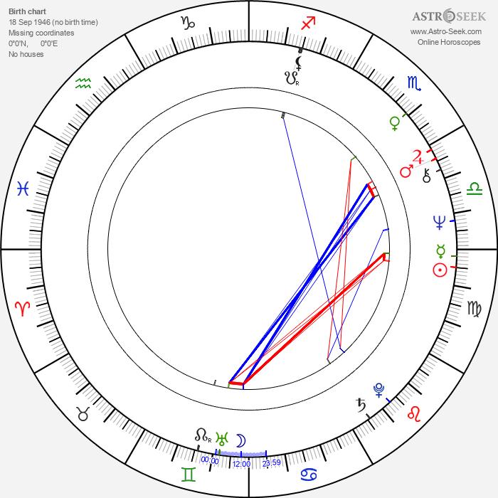 Billy Drago - Astrology Natal Birth Chart
