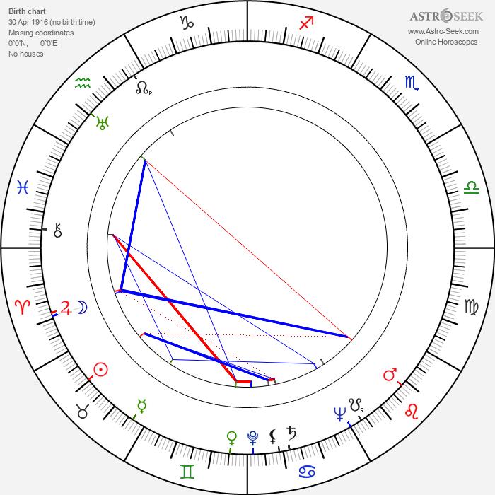 Billy Durkin - Astrology Natal Birth Chart