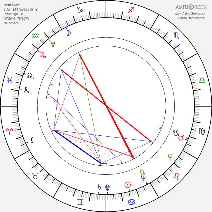Billy Eckstine - Astrology Natal Birth Chart