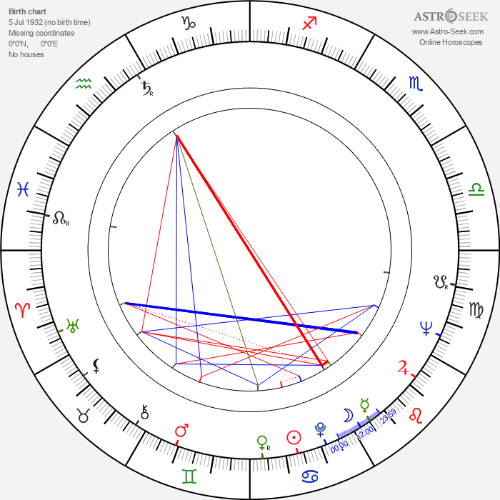 Billy 'Froggy' Laughlin - Astrology Natal Birth Chart