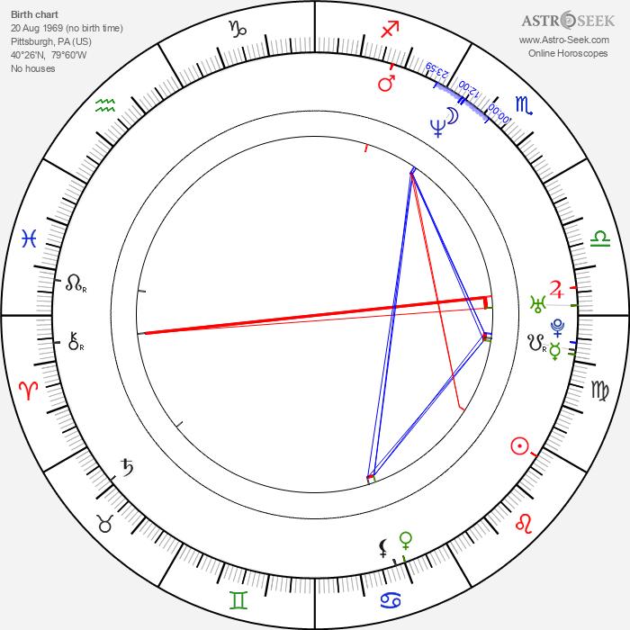 Billy Gardell - Astrology Natal Birth Chart