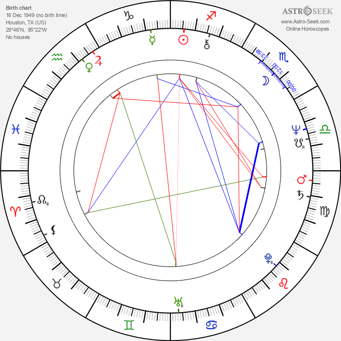 Billy Gibbons - Astrology Natal Birth Chart