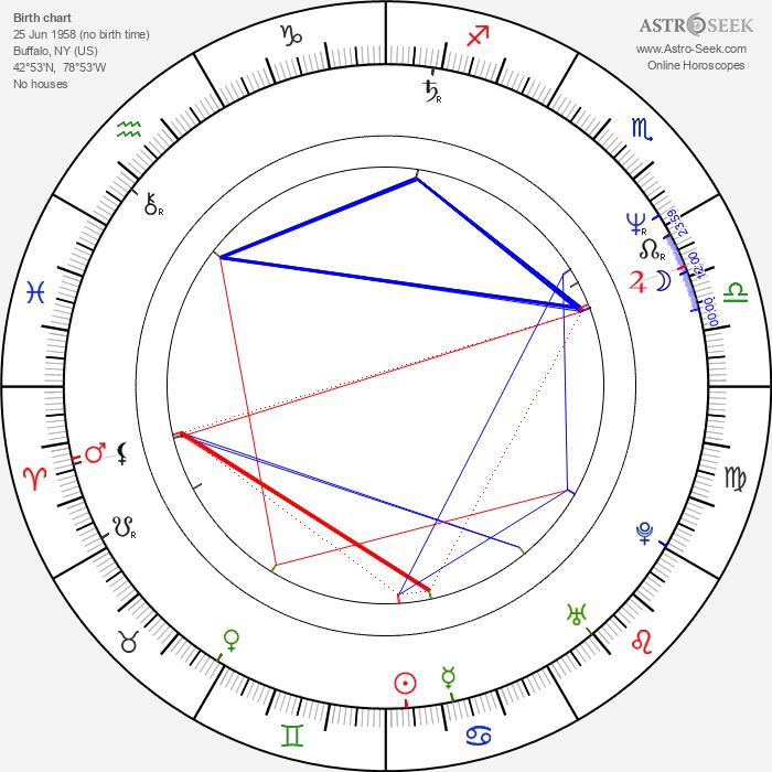 Billy Hopkins - Astrology Natal Birth Chart