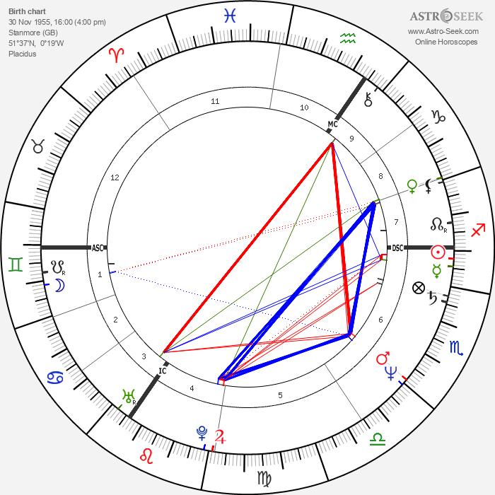 Billy Idol - Astrology Natal Birth Chart